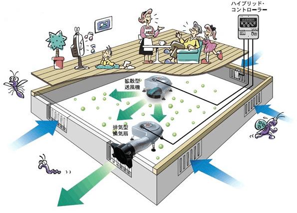 床下換気システム施工イメージ